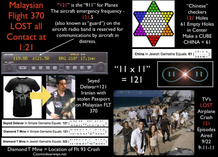 "Mark Gray: ""121"" is one of the Magic Numbers being shown to us concerning Malaysian Flight 370. Malaysian Flight 370 LOST all Contact at ""1:21"" ""1:21"" was Technically the last time Flt 370 communicated with Air Traffic Control. Oddly ""121"" is the frequency used in a Plane for Emergencies. ""121"" is ""911"" for Planes. The TV show LOST was about a Plane that disappeared into an alternate reality--- the show lasted for ""121"" Episodes and had it's opening night on September 22. Or 9/22. Or 9/11/11. It should be noted that ""11 SQUARED"" = 121 aka 11x11 =121 11:11 in New Age Circles is a Magical Time when wishes are granted and Cosmic Doorways Open. The Plane was headed to China. A Chinese Checker Board has 121 Holes. When all the marbles are on the board there are 61 empty holes that create a CUBE in the center of the board. Bizarrely.... China = 61 in Gemetria. There was an Iranian on board Malaysian Flight 370 with a stolen passport his name,  Seyed Delavar = 121 in Gemetria. He was seen in the Airport...with a ""skull"" on his shirt. (This man may be innocent or guilty, I am only looking at numbers and symbols) Another Famous Plane that ""Disappeared"" on 9/11 was Flight 93. It supposedly went down in Pennsylvania at a location called the Diamond T. Mine which is 121 in Gemetria and 322 in Gemetria. And as a side note-- the South Pacific and 121 are further connected through the ""game"" Cribbage---  Cribbage has 121 holes in it's board... Cribbage holds a special place among American submariners, serving as an ""official"" pastime. The wardroom of the oldest active submarine in the United States Pacific Fleet carries the personal cribbage board of World War II submarine commander and Medal of Honor recipient Rear Admiral Dick O'Kane on board, and upon the boat's decommissioning the board is transferred to the next oldest boat. 121-112-211-212-221-122"