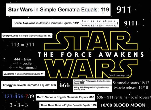 """11-8-2014: Keys to Cosmic Doorways -  THE FORCE AWAKENS Star Wars Episode 7 has been named and the release date set. On December 18th 2015 audiences around the world will be in for a metaphysical treat. Disney Studios will enliven the Life Force in us all with Star Wars 7 - THE FORCE AWAKENS It is interesting that the ancient Roman Holiday of SATURNALIA was celebrated December 17 - 23 and the movie will permeate our minds on the 18th. The Synchrogematria of Star Wars is interesting and involves the 911 Code: STAR WARS = 119 = 911 FORCE AWAKENS = 1191 = 9111 GEORGE LUCAS = 113 = 311 JJ ABRAMS = 444 JESUS = 444 LUCIFER = 444 MUHAMMAD = 444 The Star Wars movies come in Three Trilogies (3 movies - 3 movies - 3 movies) THREE THREE THREE = 1008 = Blood Moon 123 -456 -(7)89 The Force Awakens is number 7 TRILOGY - 666 Star Wars introduced us to the greatest villan of all time, DARTH VADER = 606 606 = The room the 911 Body Parts were stored in 606 = The address where Joan River's spoke her death sentence. The release date is 12/18 1218 = JOHANN ADAM WEISHAUPT = Founder of Illuminism 1218 = THIRTY THIRD DEGREE The """"33rd DEGREE"""" is when the LIFE FORCE AWAKENS."""