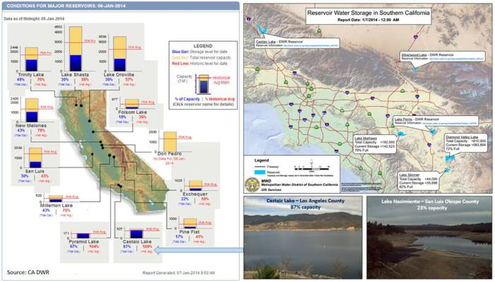 Current summary of some of the larger reservoirs statewide. Most of the reservoirs shown are well below their current historic average capacity for this time of the year. Current web cam images are included from Castaic Lake in Los Angeles County and Lake Nacimiento in San Luis Obispo County.