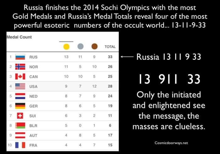 "via Mark Gray 2-23-2014: As Russia, America, and the European Union tear apart Ukraine, the Numbers in Sochi reveal the Occult Agenda...... ""its business as usual and things are going just as planned"". Russia finishes the 2014 Sochi Olympics with the most  Gold Medals and Russia's Medal Totals reveal four of the most powerful esoteric numbers of the occult world... 13-11-9-33 AKA 13-911-33"