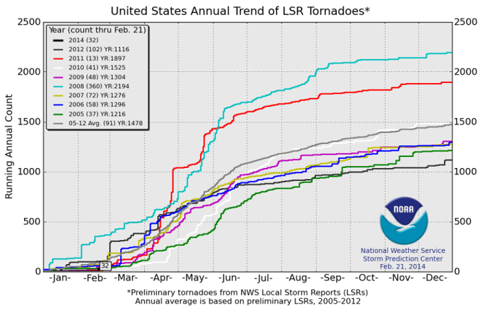 "This graph shows the cumulative number of preliminary tornado reports (not actual tornado number) for the past 9 years in USA. It shows how tornadoes happen throughout the year, and are not strictly limited to time or date. Two years stand out, 2008 and 2011. In 2008, there was pretty constant tornado activity throughout the year, while in 2011 the tornado activity was quite focused on the main season, with two major ""spikes"" that correspond to two major tornado outbreaks.  This year so far, has the second lowest number in the past 9 years.  Source: NOAA/SPC"