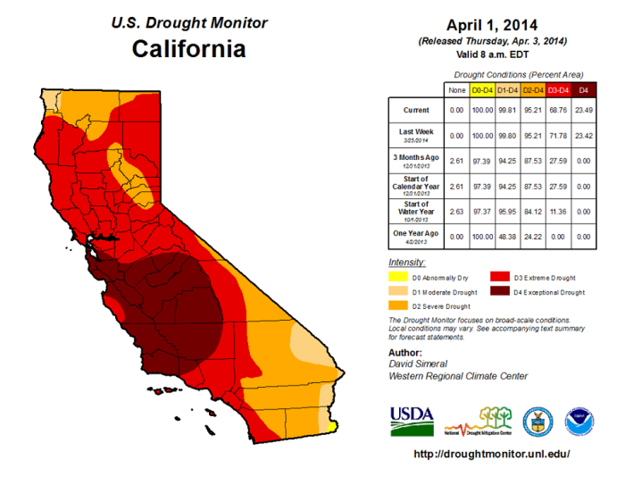 4-1-2014: Here is the latest U.S. Drought Monitor map that was released today. Slight improvements of category D3 drought in Northern California and a slight expansion of category D4 drought in the NW corner of San Luis Obispo County. The entire county of San Luis Obispo is now depicted in D4 drought.