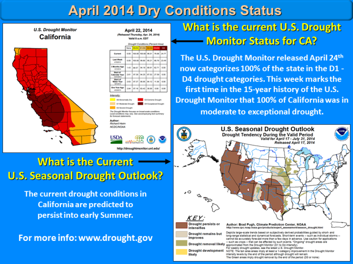 The U.S. Drought Monitor released today now categorizes 100% of California in the D1 (moderate drought) - D4 (exceptional drought) drought categories. This week marks the first time in the 15-year history of the U.S. Drought Monitor that 100% of California was in moderate to exceptional drought. The current drought conditions in California are predicted to persist into early Summer. For more information visit: www.drought.gov