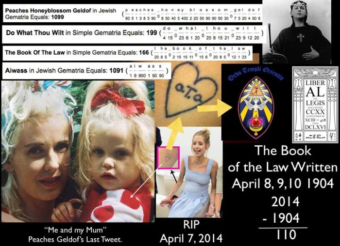 "4-7-2014: Mark Gray - RIP Peaches Geldof APRIL 7 2014 Oddly, 110 Years ago today....... On 7 April 1904 , Rose gave Aleister Crowley his instructions—for three days he was to enter the ""temple"" and write down what he heard .........  On April 8, 9, and 10 in 1904.......Aleister Crowley claimed to have heard a voice.......""Aiwass"" is the name given to the voice that English occultist Aleister Crowley claimed to have heard.... Crowley claimed that this voice, which he considered originated with a discarnate intelligence, dictated ""The Book of the Law (or Liber Legis) to him. Peaches Honeyblossom = 1099 = 911 Do what thou wilt = 199 = 911 The Book of the Law = 166 = 911 Aiwass = 1091 = 911"