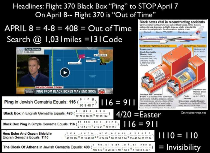 "4-4-2014: Mark Gray - April 8 4-8 408 On April 8, (408) The Black Box of Flight 370 will fall silent-- Flight 370's Black Box has been ""Pinging"" for one month...somewhere, but it's battery life is only good for 30 days and is about to end --- On April 8 (408) Flight 370 is ""OUT OF TIME"" 408 is an HTTP Code that means ""OUT OF TIME"" 408 = The Cloak of Athena--- ""the ability to be invisible"". 408ft is the Height of the New One World Trade Centers Antenna. Black Box Ping = 116 = 911 in Gemetria 408 = Barack Obama  408 = The Flag of Isreal 408 = EASTER 408 = Mohammad 408 = Amun Ra"