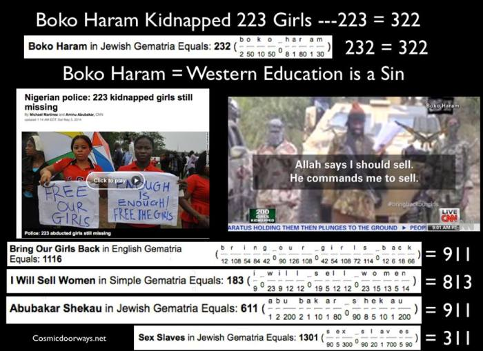 "5-6-2014: Mark Gray - KANO (Nigeria): Boko Haram on Monday claimed the abduction of ""223"" schoolgirls in northern Nigeria that has triggered international outrage, threatening to sell them as ""Sex-slaves"" - $12 a piece. ""223"" Girls is a Key Number as 223 = 322 Oddly--- Boko Haram also =""232"" = 322 Boko Haram means ""Western Education is a Sin"" ""Abubakar Shekau"", also known by the alias Darul Tawheed (""the abode of monotheism""), is an Islamist leader of the Nigerian militant group Boko Haram. In videos he posts online he often boasts about his invincibility, mocks various armies and states that he ""cannot be stopped"" and ""cannot die except by the will of Allah"". He has also boasted about being in possession of armoured tanks and other combat vehicles. He frequently speaks about the Quran in his online videos. The United States Department of State offered a $7 million reward and the Nigeria government offered a 50 million reward for his capture, making him the most wanted man in Nigeria and Islamist in Africa. Abubakar Shekau = 611 = 911 A world wide protest was launched with the motto-- ""Bring our girls back"" = 1116 = 911 On 14 April 2014 (the same day that the 223 girls were kidnapped) at about 6:45am, TWIN bombs exploded at a crowded bus station 8 km southwest of central Abuja, Nigeria, killing ""88"" people and injuring at least 200. Boko Haram claimed responsibility for the bombing six days after it occurred."