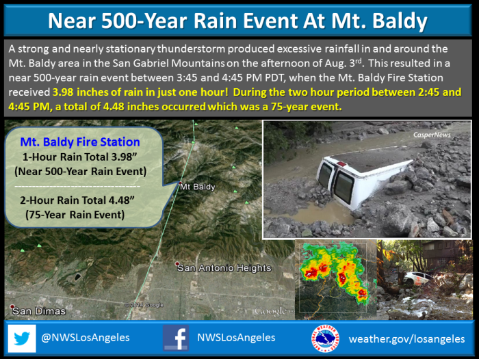 "8-3-2014: deluge up in the Eastern San Gabriel Mountains was record breaking. Mt. Baldy Fire Station received 3.98"" inches of rain in just 1 hour between 3:45 and 4:45 pm PDT making in nearly a 500-year 1-hour rain event. In two hours between 2:45 and 4:45 pm...a total of 4.48"" occurred which was a 75-year event. The precipitation recurrence came from NOAA Atlas 14. Here is a link to that site. http://www.nws.noaa.gov/oh/hdsc/index.html"
