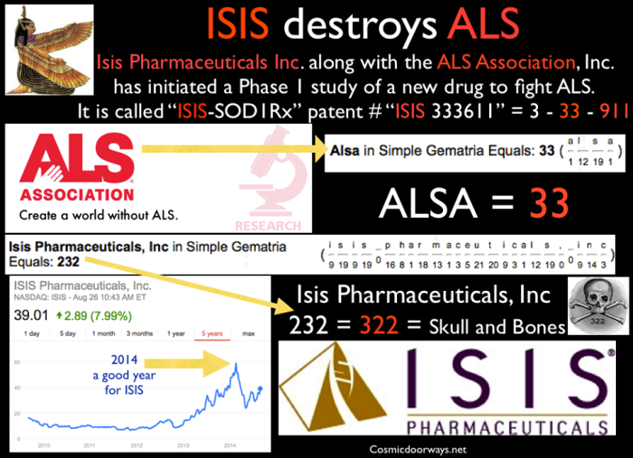 "8-26-2014: Mark Gray -  The ICE BUCKET CHALLENGE is funding ISIS Isis Pharmaceuticals Inc. along with the ALS Association. has initiated a Phase 1 study of a new drug to fight ALS... The new drug called ""ISIS-SOD1Rx"" -- patent # ""ISIS 333611"" = 3 - 33 - 911 ISIS Pharmaceuticals Inc. = 232 in Gemetria. 232 = ""322"" = Skull and Bones ALS Association = ""33"" in Gemetria. So it is ISIS, (funded by the Ice bucket Challenge), that is fighting ALS."