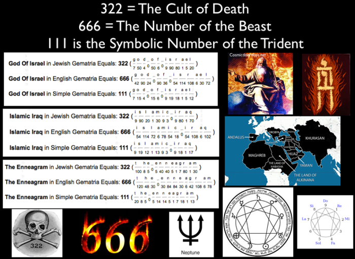 "8-29-2014: Mark Gray -  322 = 666 = 111 The God of Isreal = Islamic Iraq = Enneagram The enneagram is a nine-pointed figure usually inscribed within a circle. Within the circle is a triangle connecting points ""9, 3 and 6"". The inscribed figure resembling a web connects the other six points in a cyclic figure 1-4-2-8-5-7. This number is derived from or corresponds to the recurring decimal .142857 = 1/7. These six points together with the point numbered 9 are said to represent the main stages of any complete process. """"If you only knew the magnificence of the 3, 6 and 9, then you would have a key to the universe."" - Nikola Tesla"