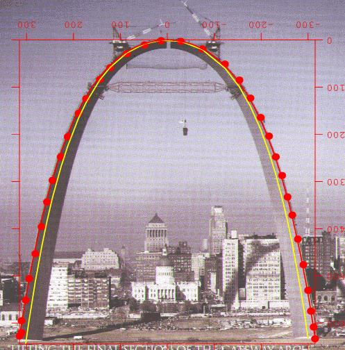 8-23-2014: Mark Gray -  Is the St Louis arch a Gateway to another dimension? Is America in a Grand Ritual Baptism?.... Dumping water on our heads..... Are the Ferguson Riots creating the needed energy in St Louis to activate the Door?? What is the role of ISIS, and the beheadings, in all of this ?