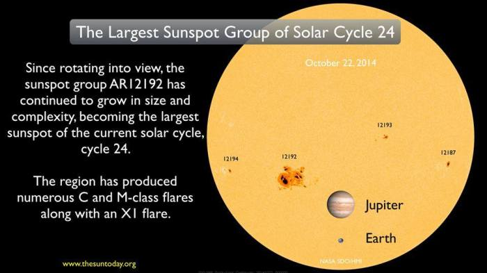 10-24-2014: -AR12192: The Largest Sunspot Group of Solar Cycle 24 - Since rotating into view, the sunspot group AR12192 has continued to grow in size and complexity, becoming the largest sunspot of the current solar cycle, cycle 24 (SC24.) The region has produced numerous C and M-class flares including an X1 flare and an M8.7 early today. Read more about this and how it compares to past regions at http://bit.ly/1t4PS8S